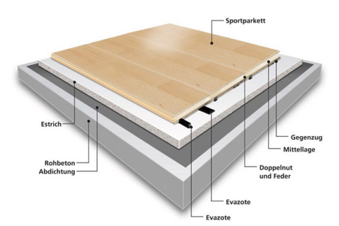 BOFLEX-Sportboden - Basketball, Spinning, Aerobic, Badminton, Fitnessboden